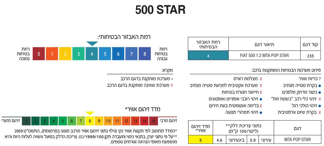 500-STAR-ne